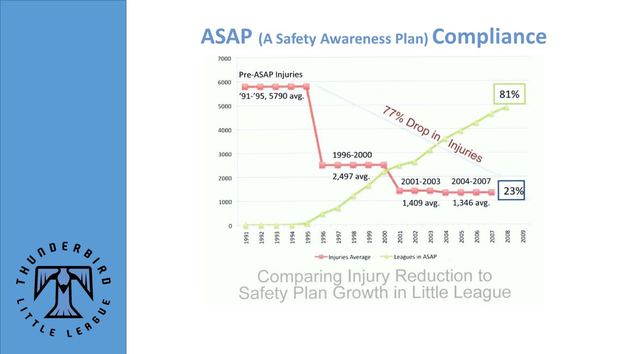 ASAP (A Safety Awareness Plan) Compliance