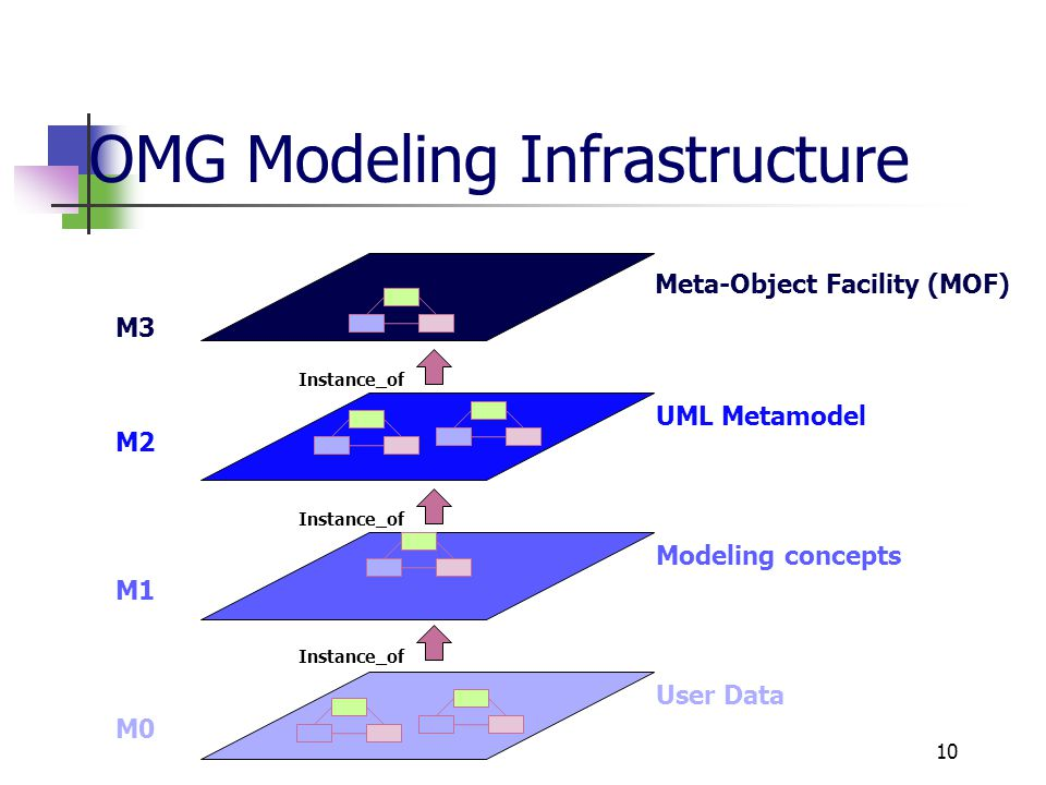 OMG Modeling Infrastructure 10 M3 M2 M1 M0 Meta-Object Facility (MOF) UML Metamodel Modeling concepts User Data Instance_of
