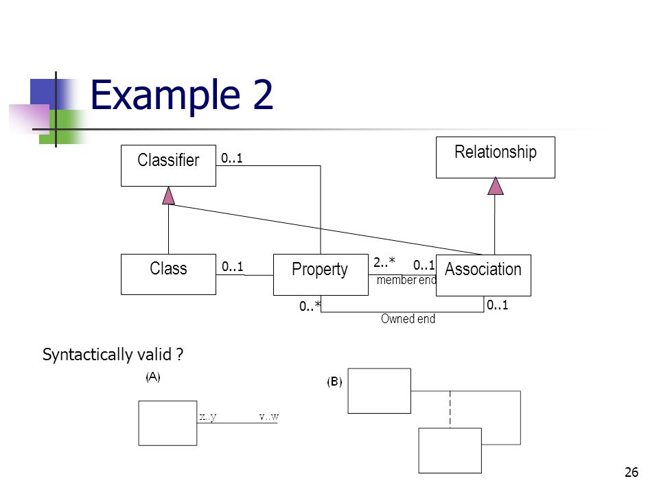26 Example 2 Association Property Class RelationshipClassifier 2..* 0..1 Owned end member end 0..1 0..* Syntactically valid ?