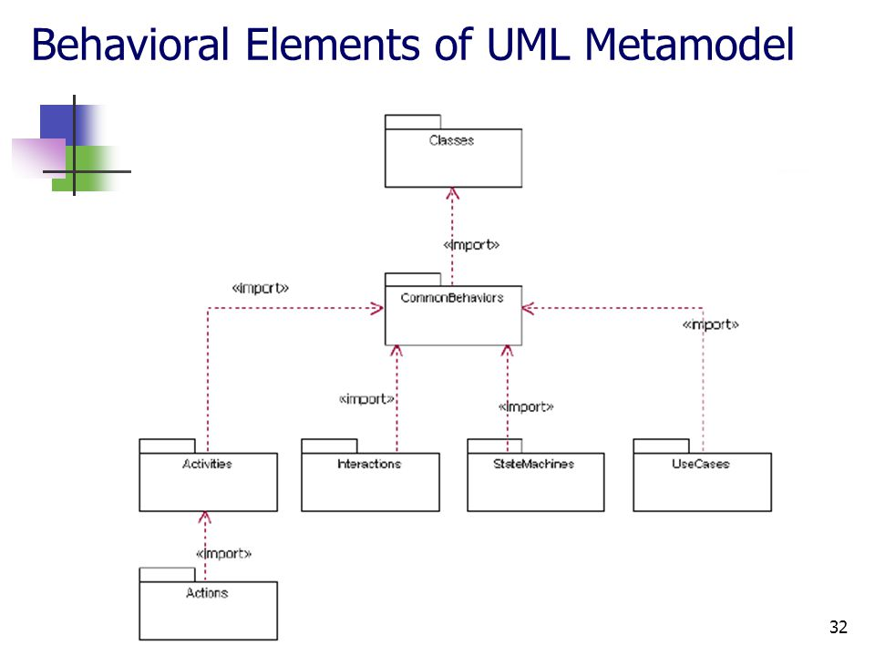 Advanced Modeling with UML32 Behavioral Elements of UML Metamodel