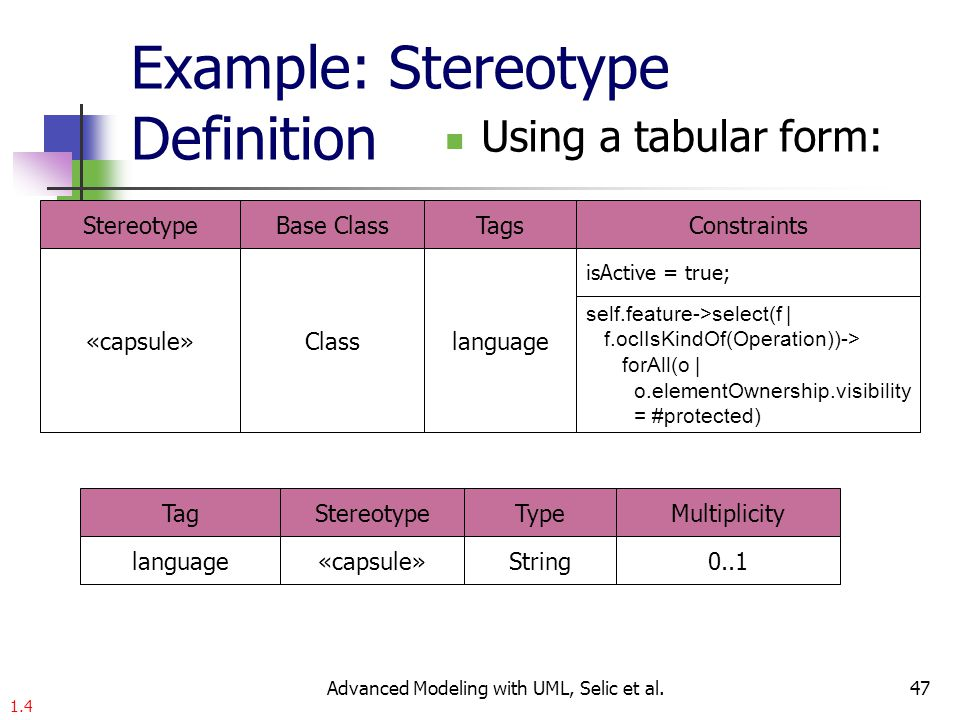 47 Example: Stereotype Definition Using a tabular form: StereotypeBase ClassTagsConstraints «capsule»Classlanguage isActive = true; self.feature->select(f | f.oclIsKindOf(Operation))-> forAll(o | o.elementOwnership.visibility = #protected) TagStereotypeTypeMultiplicity language«capsule»String0..1 1.4 Advanced Modeling with UML, Selic et al.