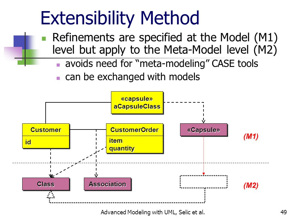 49 Extensibility Method Refinements are specified at the Model (M1) level but apply to the Meta-Model level (M2) avoids need for meta-modeling CASE tools can be exchanged with models «Capsule»«Capsule» (M1) (M2)ClassClassAssociationAssociationCustomerOrderCustomerOrderitemquantityitemquantityCustomerCustomeridid «capsule»aCapsuleClass«capsule»aCapsuleClass Advanced Modeling with UML, Selic et al.