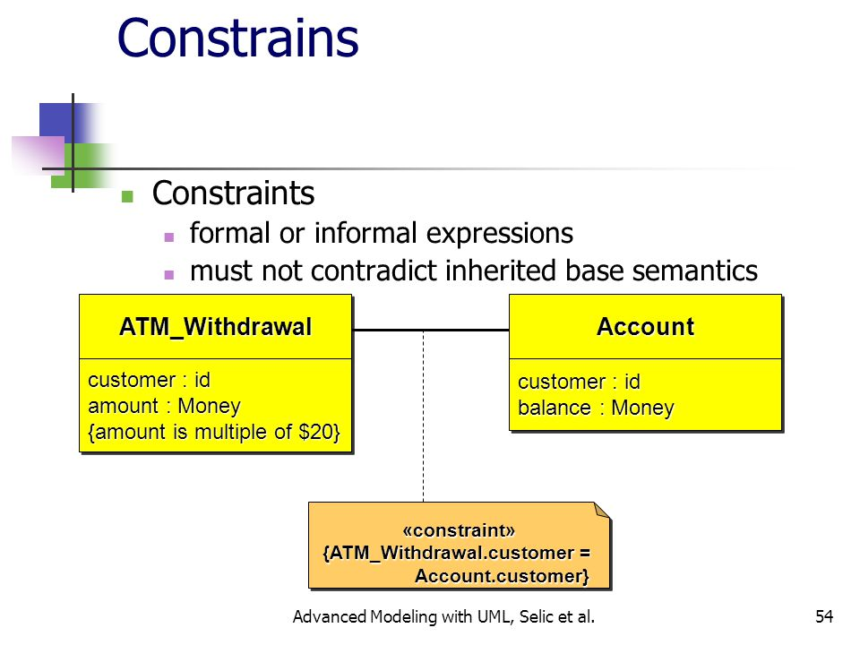 54 Constrains Constraints formal or informal expressions must not contradict inherited base semantics ATM_WithdrawalATM_Withdrawal customer : id amount : Money {amount is multiple of $20} customer : id amount : Money {amount is multiple of $20} AccountAccount customer : id balance : Money customer : id balance : Money «constraint» {ATM_Withdrawal.customer = Account.customer} Account.customer}«constraint» {ATM_Withdrawal.customer = Account.customer} Account.customer} Advanced Modeling with UML, Selic et al.