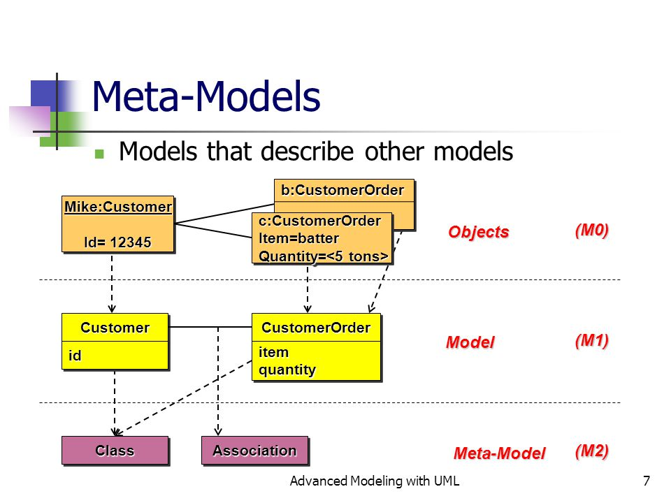 Advanced Modeling with UML7 Meta-Models Models that describe other modelsClassClassAssociationAssociationObjects Model Meta-Model(M0)(M1) (M2) CustomerOrderCustomerOrderitemquantityitemquantityCustomerCustomeridid b:CustomerOrder b:CustomerOrder Mike:Customer Id= 12345 Mike:Customer c:CustomerOrderItem=batter Quantity= Quantity= c:CustomerOrderItem=batter
