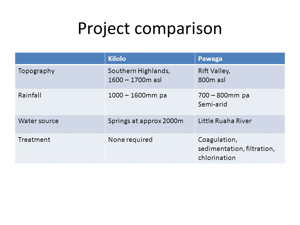 Project comparison KiloloPawaga TopographySouthern Highlands, 1600 – 1700m asl Rift Valley, 800m asl Rainfall1000 – 1600mm pa700 – 800mm pa Semi-arid Water sourceSprings at approx 2000mLittle Ruaha River TreatmentNone requiredCoagulation, sedimentation, filtration, chlorination