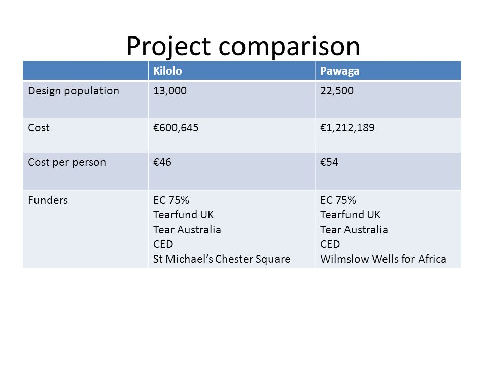 Project comparison KiloloPawaga Design population13,00022,500 Cost€600,645€1,212,189 Cost per person€46€54 FundersEC 75% Tearfund UK Tear Australia CED St Michael's Chester Square EC 75% Tearfund UK Tear Australia CED Wilmslow Wells for Africa