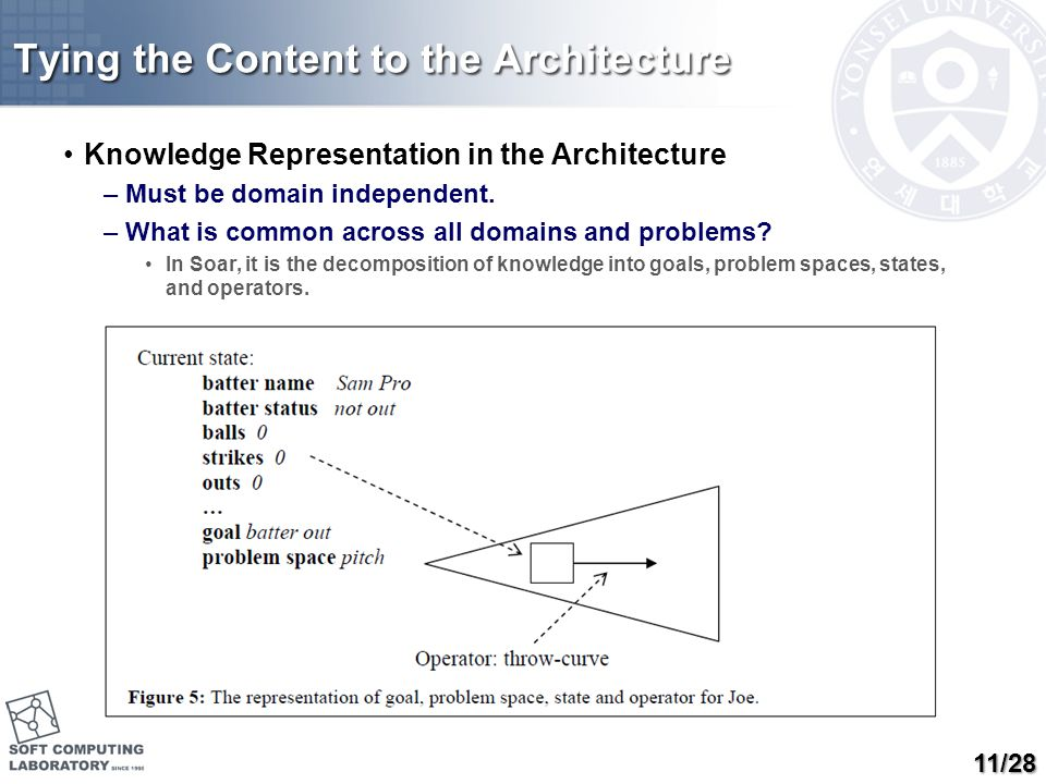 Tying the Content to the Architecture Knowledge Representation in the Architecture –Must be domain independent. –What is common across all domains and