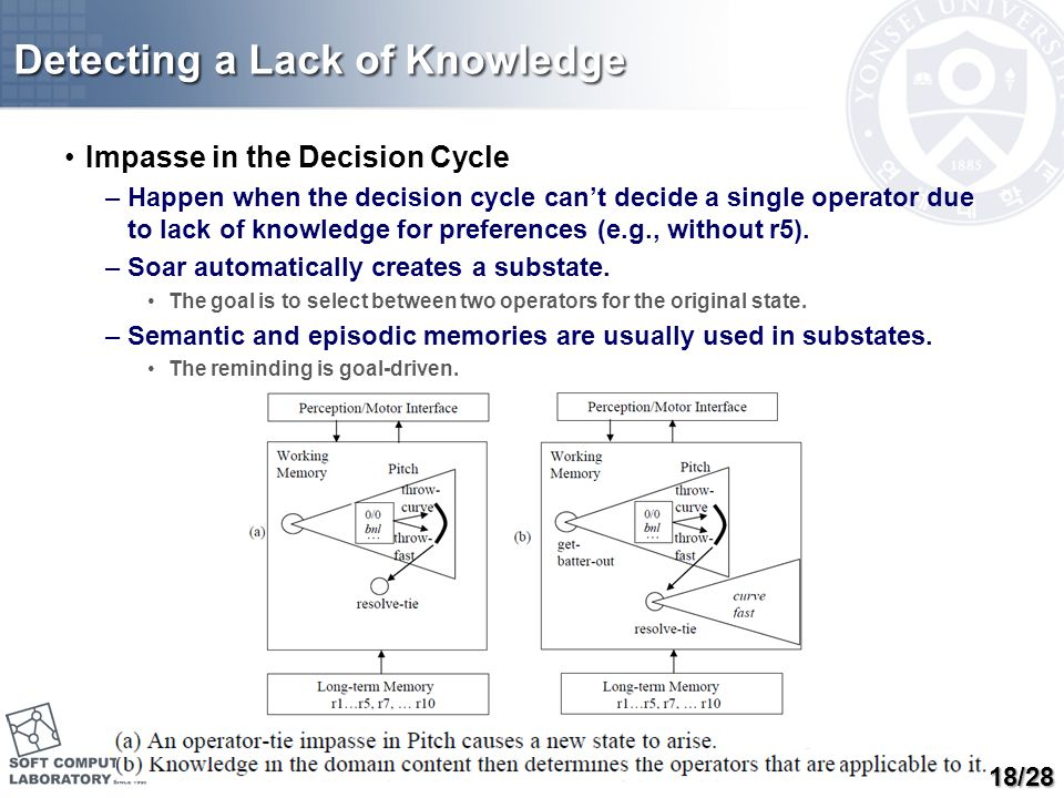 Detecting a Lack of Knowledge Impasse in the Decision Cycle –Happen when the decision cycle can't decide a single operator due to lack of knowledge fo
