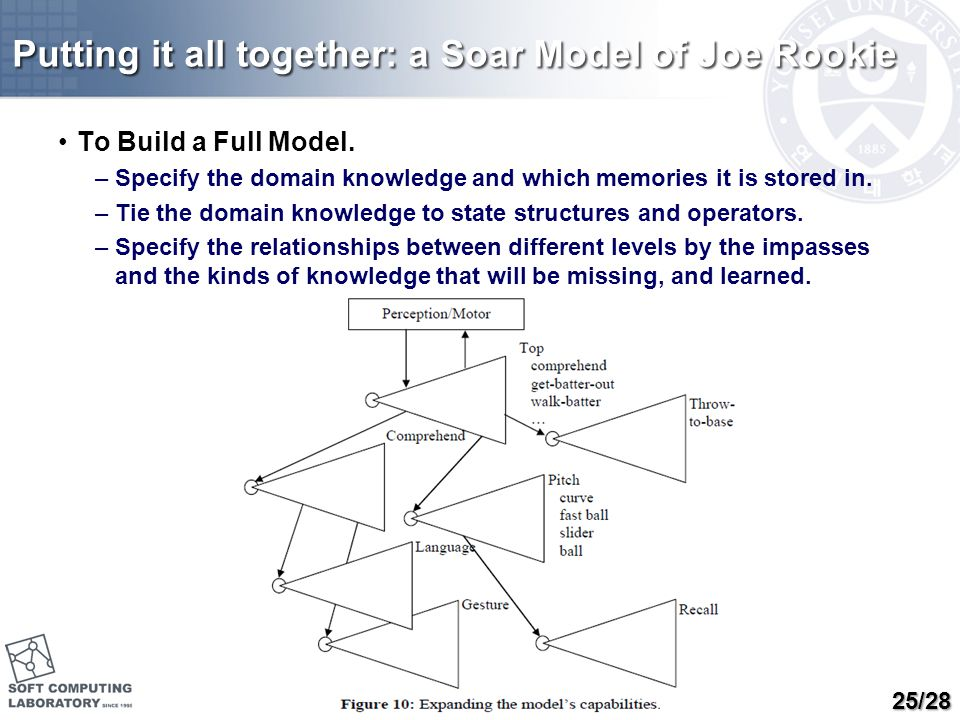 Putting it all together: a Soar Model of Joe Rookie To Build a Full Model. –Specify the domain knowledge and which memories it is stored in. –Tie the