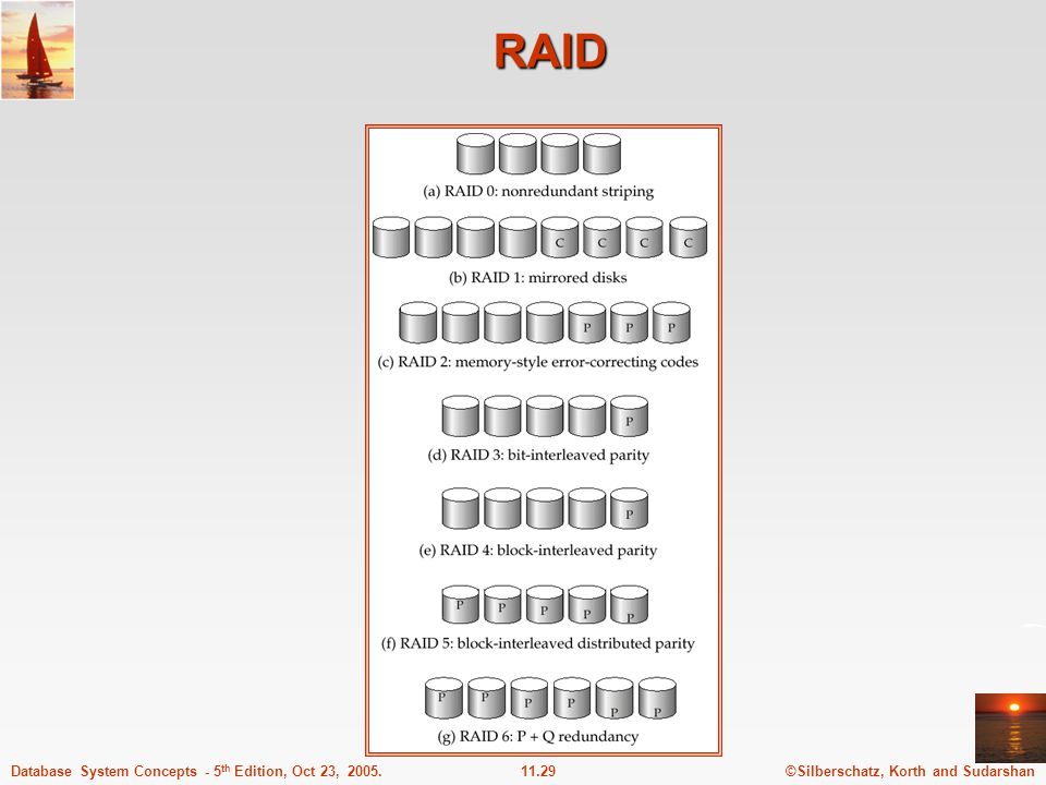 ©Silberschatz, Korth and Sudarshan11.29Database System Concepts - 5 th Edition, Oct 23, 2005. RAID