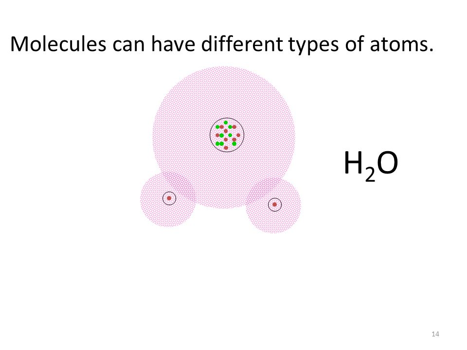 Molecules can have different types of atoms. H2OH2O 14