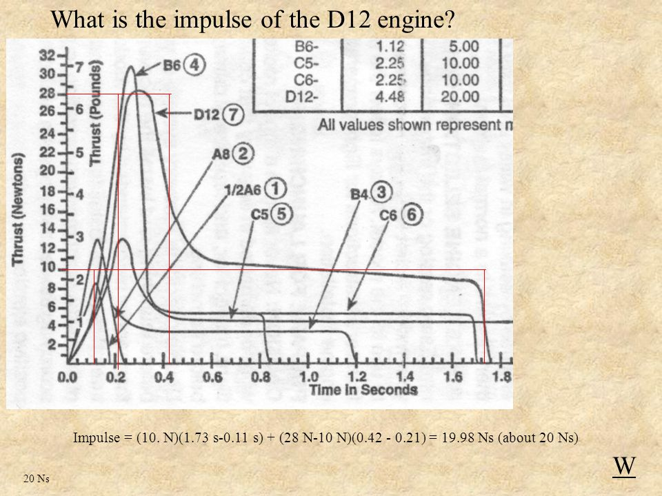 Impulse = (10. N)(1.73 s-0.11 s) + (28 N-10 N)(0.42 - 0.21) = 19.98 Ns (about 20 Ns) What is the impulse of the D12 engine? W 20 Ns