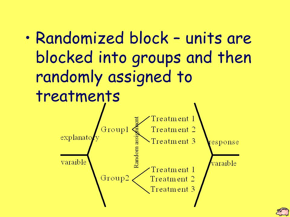 Randomized block – units are blocked into groups and then randomly assigned to treatments Random assignment