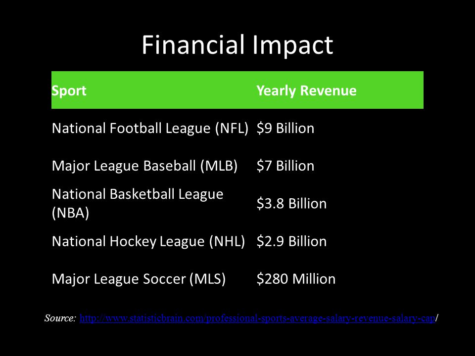 Financial Impact SportYearly Revenue National Football League (NFL)$9 Billion Major League Baseball (MLB)$7 Billion National Basketball League (NBA) $3.8 Billion National Hockey League (NHL)$2.9 Billion Major League Soccer (MLS)$280 Million Source: http://www.statisticbrain.com/professional-sports-average-salary-revenue-salary-cap/http://www.statisticbrain.com/professional-sports-average-salary-revenue-salary-cap