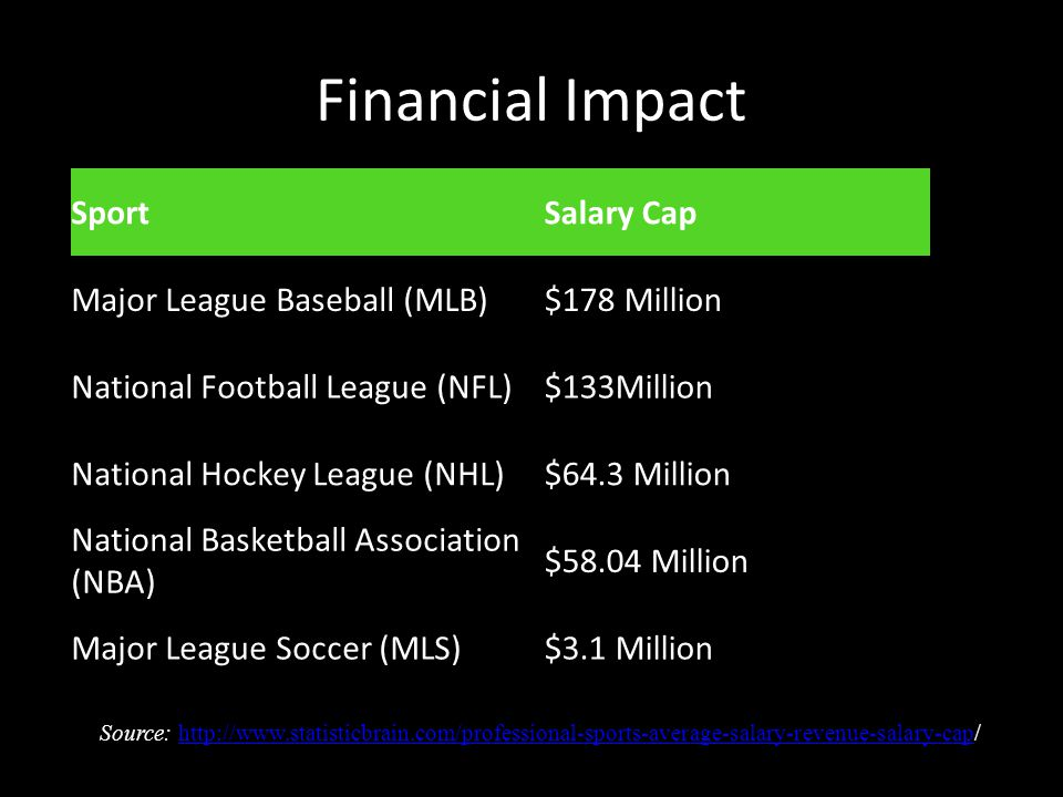 Financial Impact SportSalary Cap Major League Baseball (MLB)$178 Million National Football League (NFL)$133Million National Hockey League (NHL)$64.3 Million National Basketball Association (NBA) $58.04 Million Major League Soccer (MLS)$3.1 Million Source: http://www.statisticbrain.com/professional-sports-average-salary-revenue-salary-cap/http://www.statisticbrain.com/professional-sports-average-salary-revenue-salary-cap