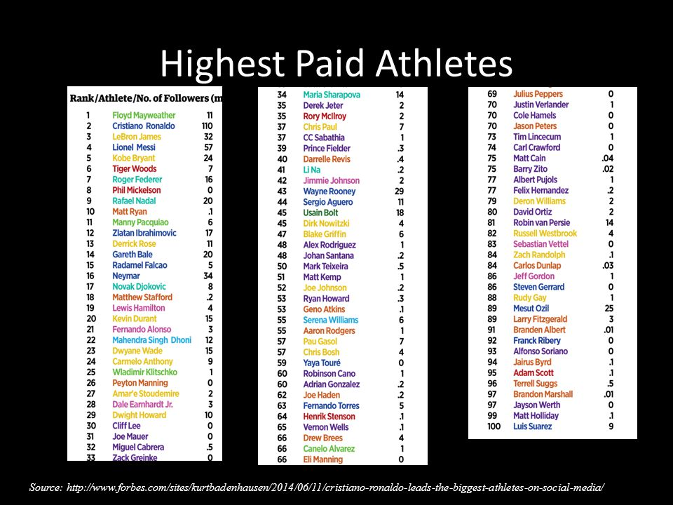 Highest Paid Athletes Source: http://www.forbes.com/sites/kurtbadenhausen/2014/06/11/cristiano-ronaldo-leads-the-biggest-athletes-on-social-media/