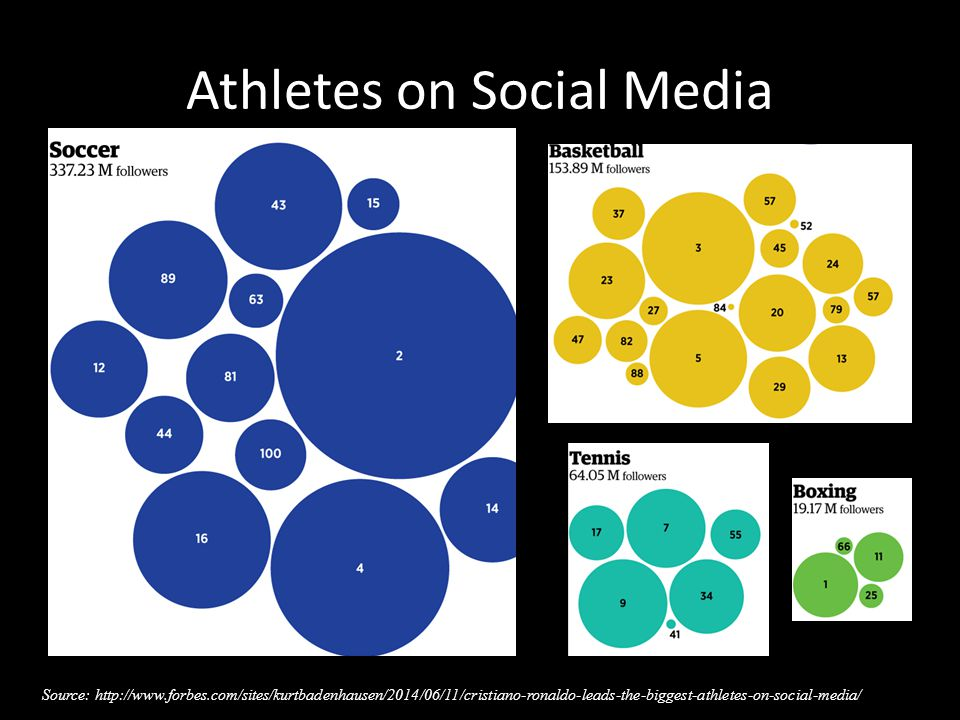Athletes on Social Media Source: http://www.forbes.com/sites/kurtbadenhausen/2014/06/11/cristiano-ronaldo-leads-the-biggest-athletes-on-social-media/