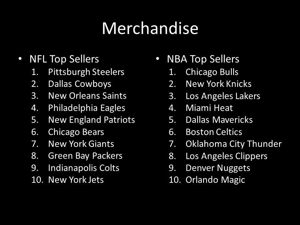 Merchandise NFL Top Sellers 1.Pittsburgh Steelers 2.Dallas Cowboys 3.New Orleans Saints 4.Philadelphia Eagles 5.New England Patriots 6.Chicago Bears 7