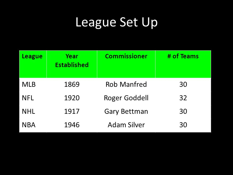 League Set Up LeagueYear Established Commissioner# of Teams MLB1869Rob Manfred30 NFL1920Roger Goddell32 NHL1917Gary Bettman30 NBA1946Adam Silver30
