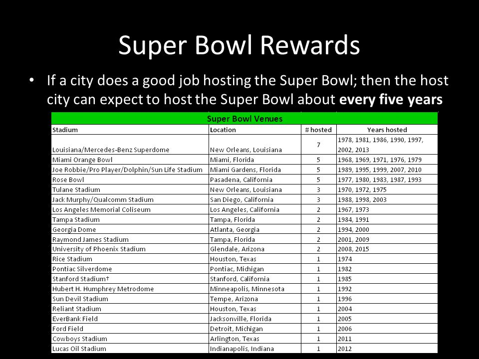 Super Bowl Rewards If a city does a good job hosting the Super Bowl; then the host city can expect to host the Super Bowl about every five years