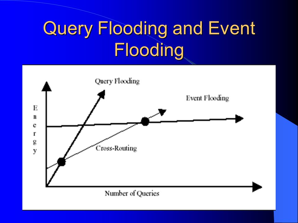 Query Flooding and Event Flooding