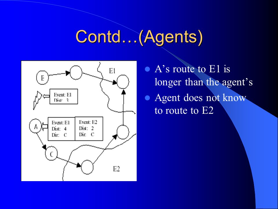 Contd…(Agents) After the table synchronization completes, the event table will contain the best routs to the event