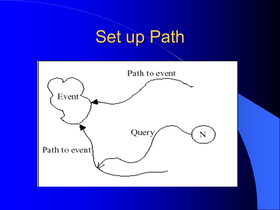 Contd… Agent A1 create path state leading to E1 Agent A2 create path state leading to E2 When A2 crosses the path created by A1, it create aggregate path state leading to E1 and E2