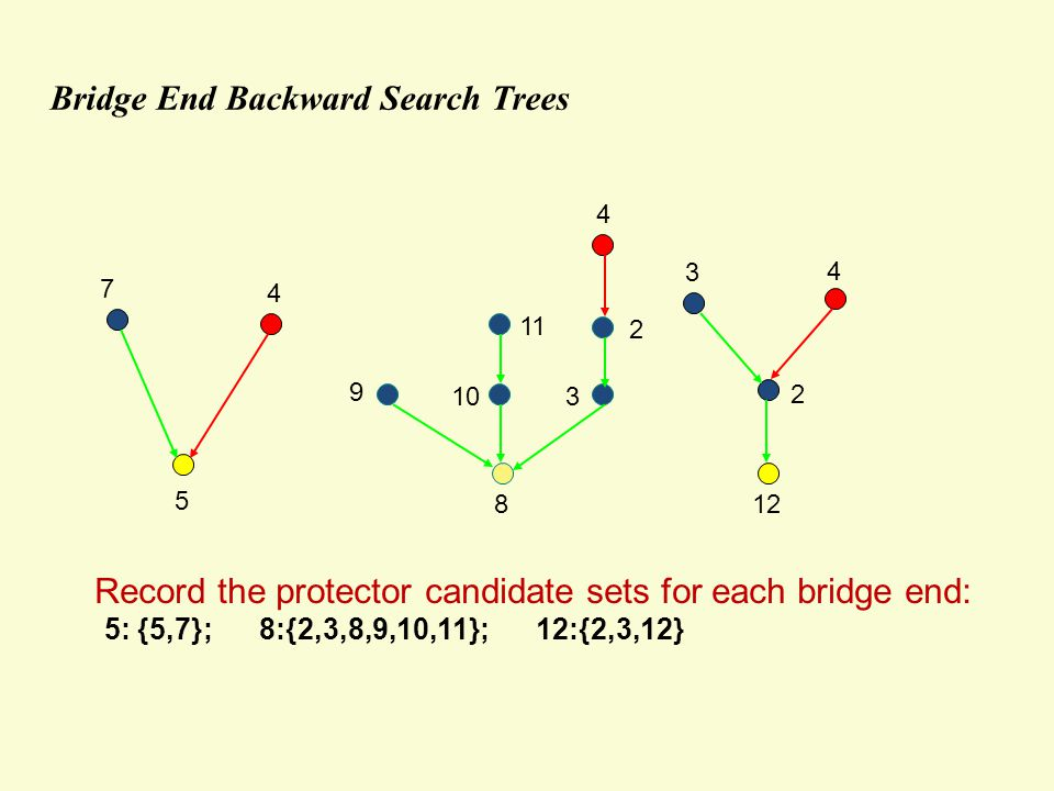 Bridge End Backward Search Trees 5 7 4 8 12 3 4 2 9 103 4 2 11 Record the protector candidate sets for each bridge end: 5: {5,7}; 8:{2,3,8,9,10,11}; 12:{2,3,12}