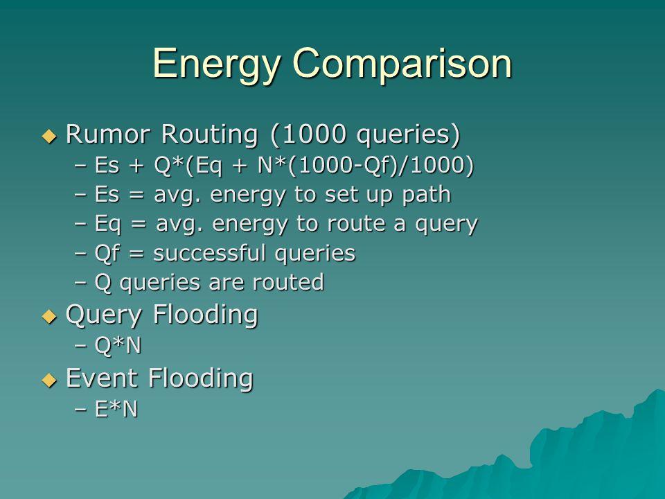 Energy Comparison  Rumor Routing (1000 queries) –Es + Q*(Eq + N*(1000-Qf)/1000) –Es = avg.