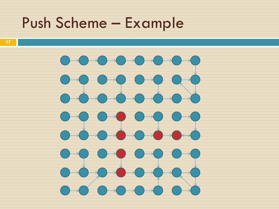 Push Scheme – Example 17