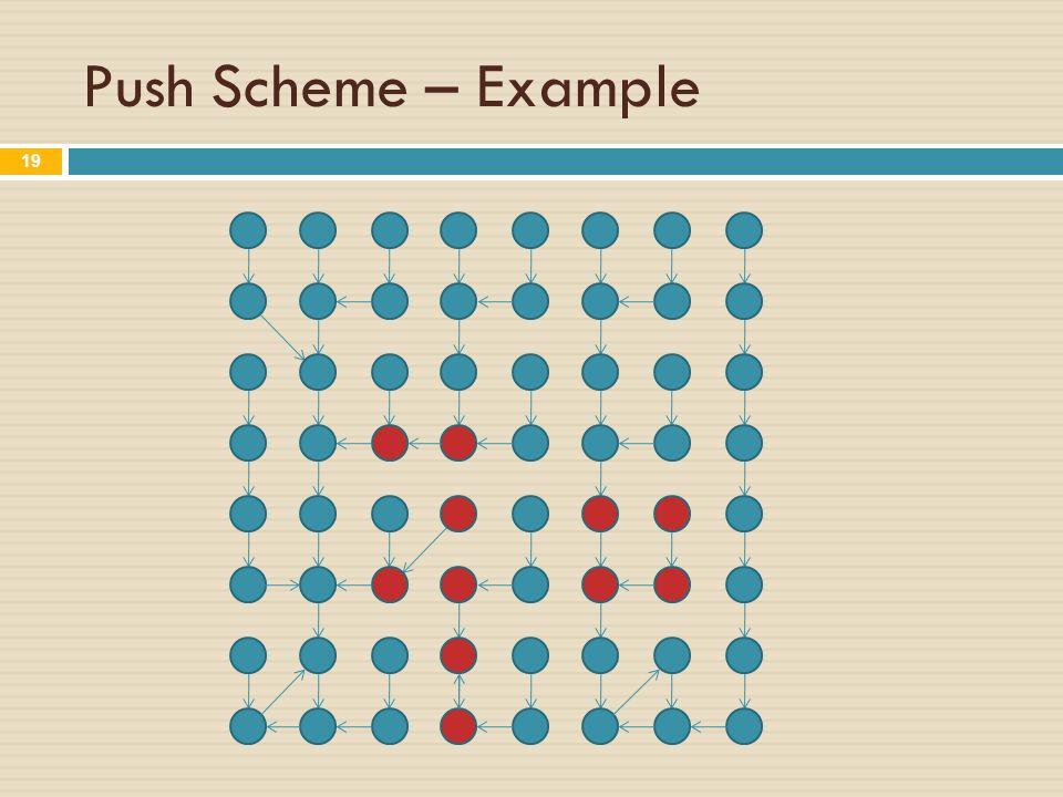 Push Scheme – Example 19