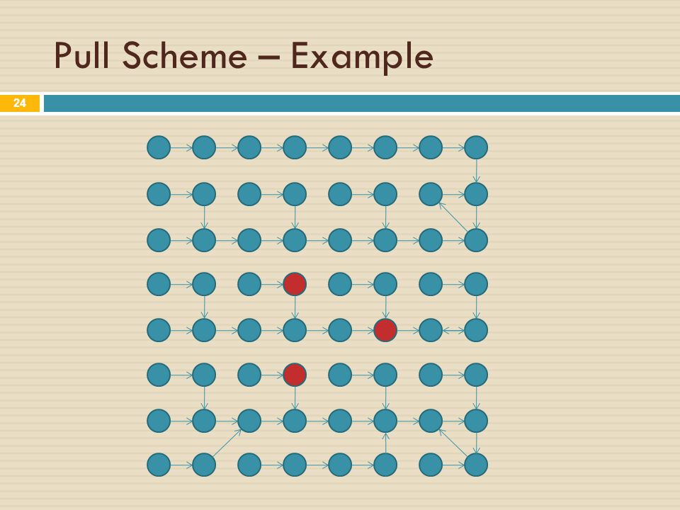 Pull Scheme – Example 24