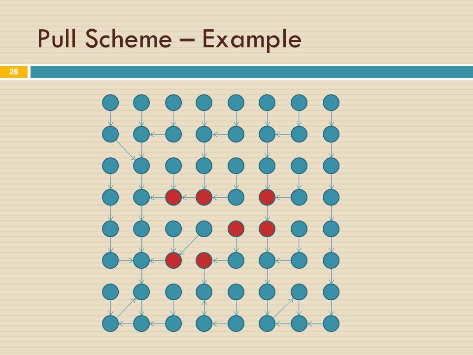 Pull Scheme – Example 26