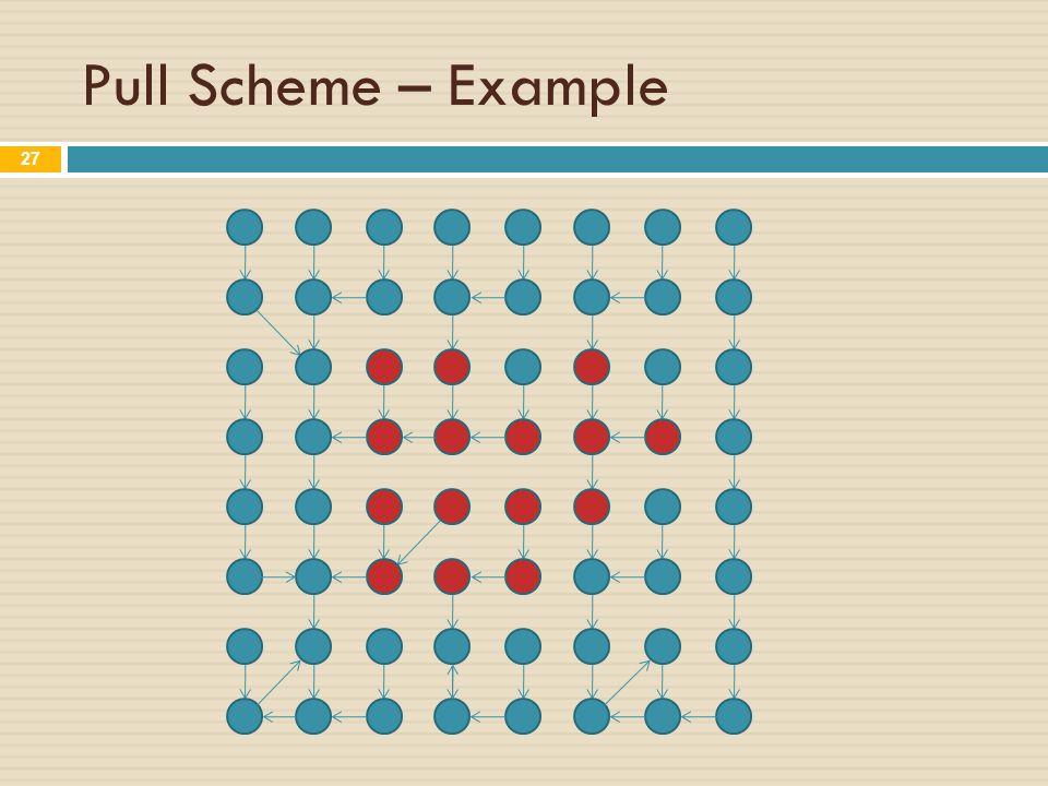 Pull Scheme – Example 27