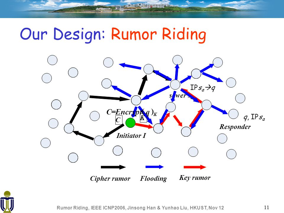 Rumor Riding, IEEE ICNP2006, Jinsong Han & Yunhao Liu, HKUST, Nov 12 11 Our Design: Rumor Riding Initiator I Cipher rumor Key rumor sower s a Flooding Responder C=Encrypt ( q ) K C K IPs a  q q, IPs a