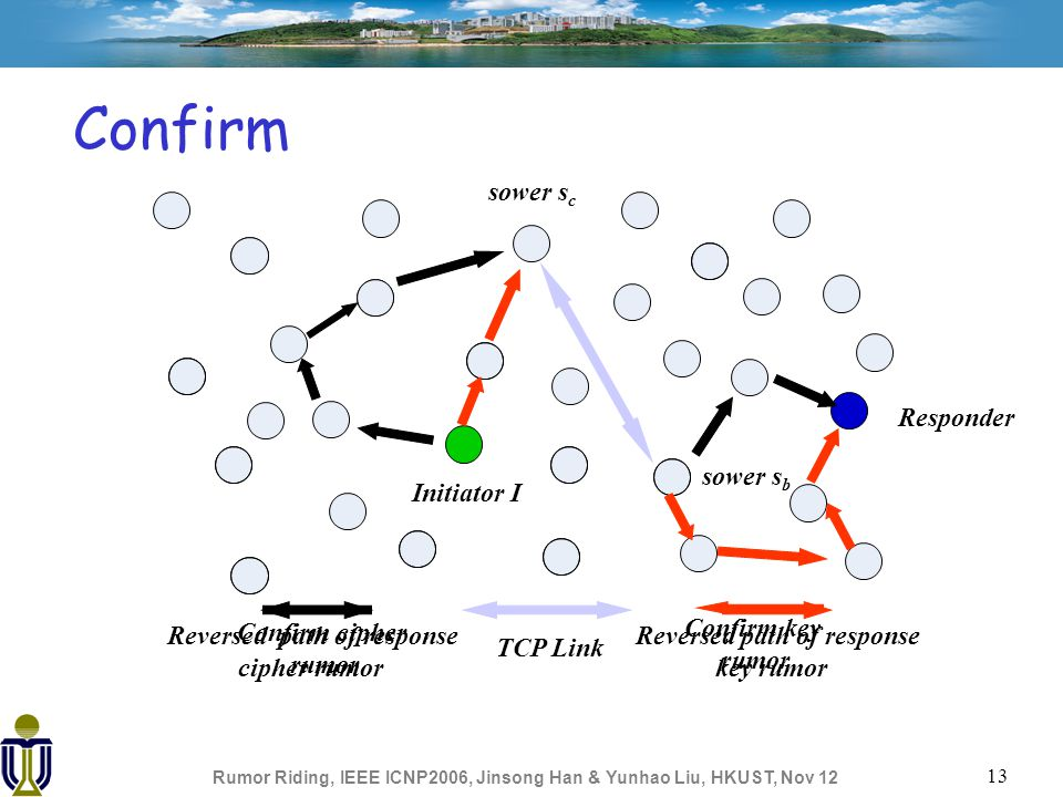 Rumor Riding, IEEE ICNP2006, Jinsong Han & Yunhao Liu, HKUST, Nov 12 13 Confirm Initiator I Responder Reversed path of response key rumor Reversed path of response cipher rumor sower s b Confirm cipher rumor Confirm key rumor sower s c TCP Link