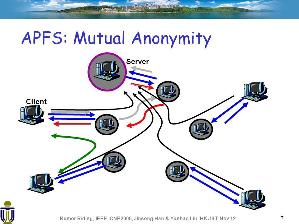 Rumor Riding, IEEE ICNP2006, Jinsong Han & Yunhao Liu, HKUST, Nov 12 7 APFS: Mutual Anonymity Server Client