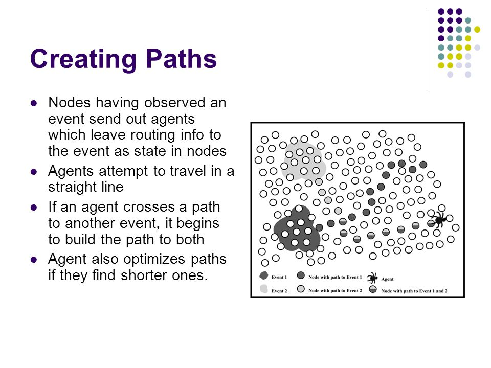 Creating Paths Nodes having observed an event send out agents which leave routing info to the event as state in nodes Agents attempt to travel in a straight line If an agent crosses a path to another event, it begins to build the path to both Agent also optimizes paths if they find shorter ones.