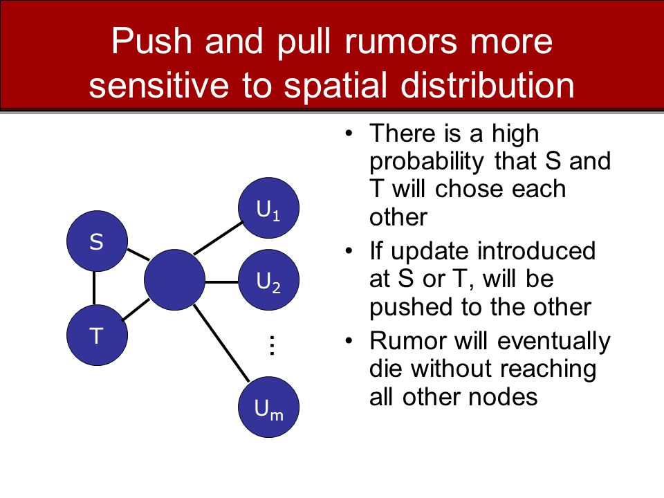 Push and pull rumors more sensitive to spatial distribution There is a high probability that S and T will chose each other If update introduced at S or T, will be pushed to the other Rumor will eventually die without reaching all other nodes S T U1U1 U2U2 UmUm …
