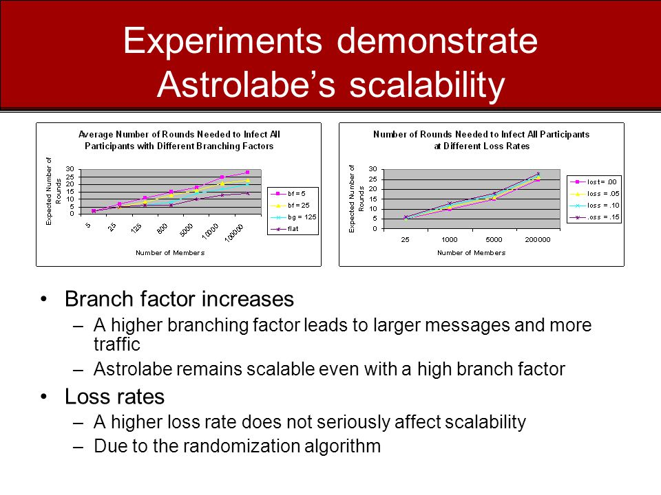 Experiments demonstrate Astrolabe's scalability Branch factor increases –A higher branching factor leads to larger messages and more traffic –Astrolabe remains scalable even with a high branch factor Loss rates –A higher loss rate does not seriously affect scalability –Due to the randomization algorithm