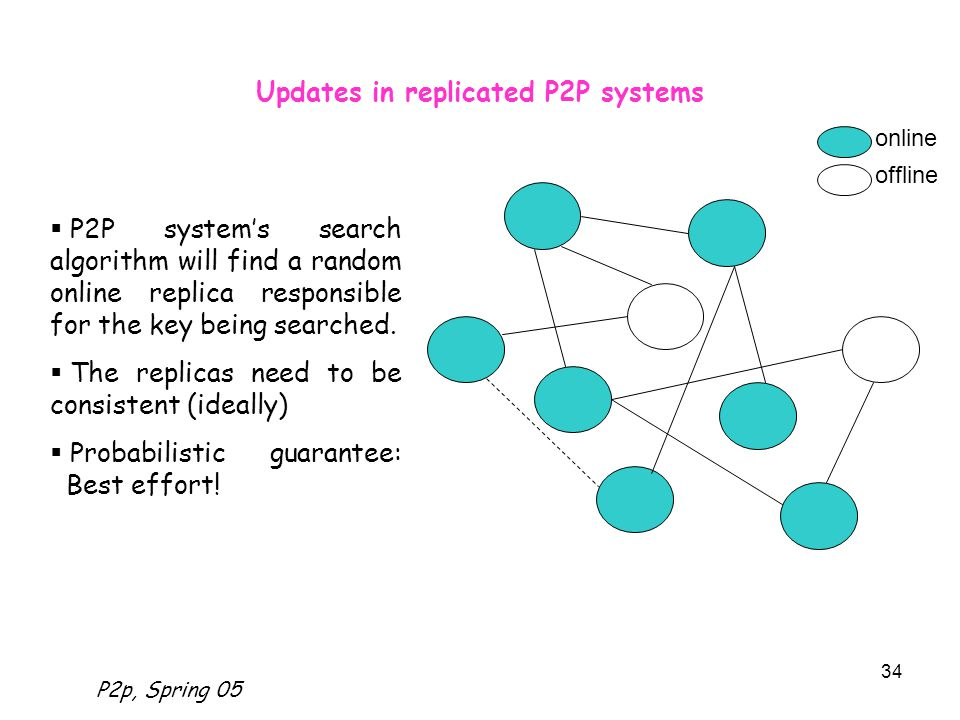 P2p, Spring 05 34 Updates in replicated P2P systems  P2P system's search algorithm will find a random online replica responsible for the key being searched.
