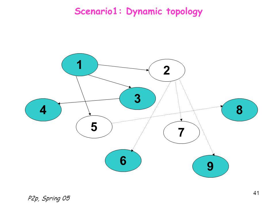 P2p, Spring 05 41 Scenario1: Dynamic topology 1 2 4 5 3 7 6 9 8