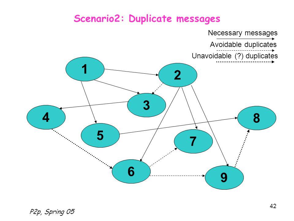 P2p, Spring 05 42 Scenario2: Duplicate messages 1 2 4 5 3 7 6 9 8 Necessary messages Avoidable duplicates Unavoidable (?) duplicates