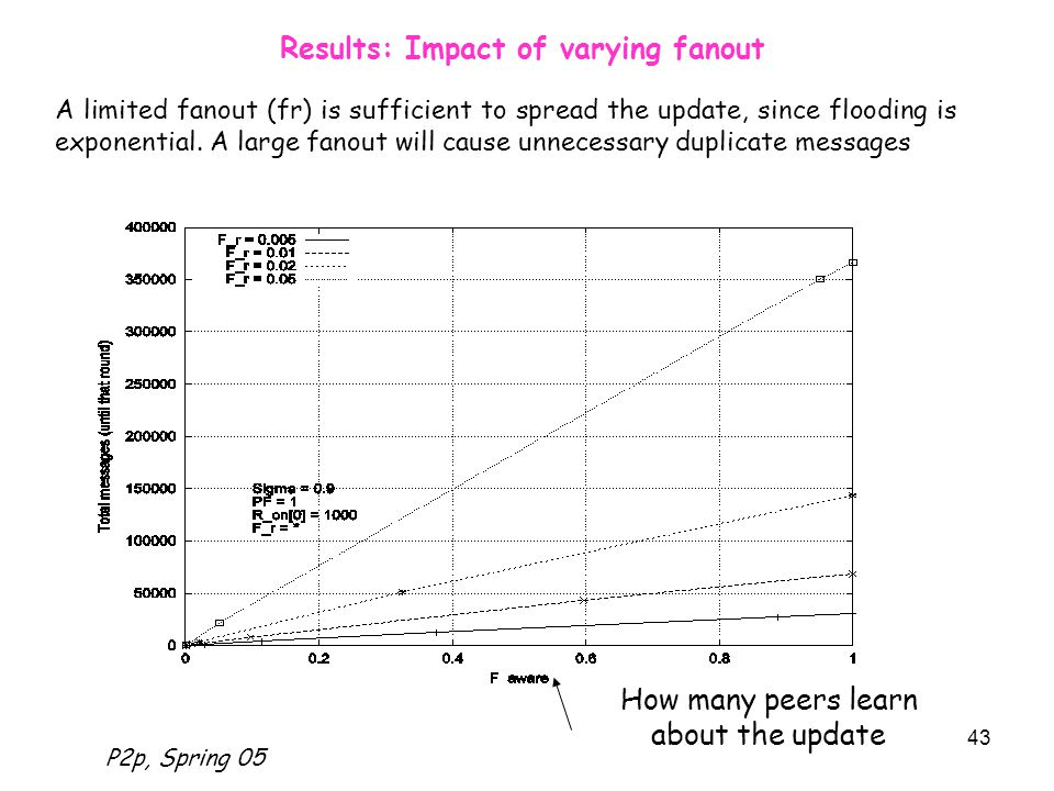 P2p, Spring 05 43 Results: Impact of varying fanout How many peers learn about the update A limited fanout (fr) is sufficient to spread the update, since flooding is exponential.