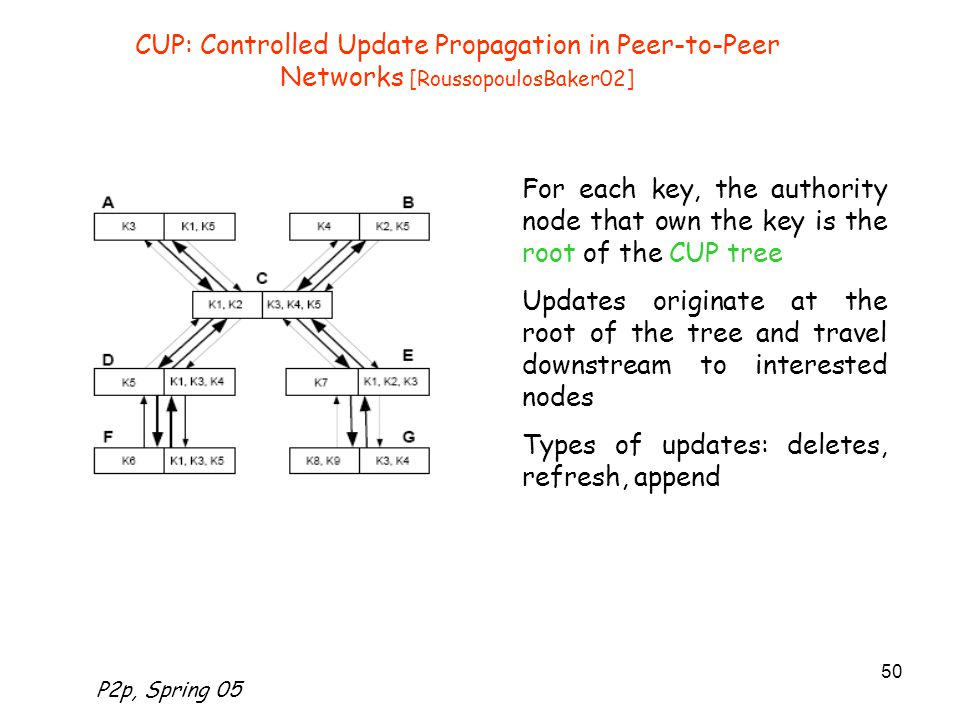 P2p, Spring 05 50 CUP: Controlled Update Propagation in Peer-to-Peer Networks [RoussopoulosBaker02] For each key, the authority node that own the key is the root of the CUP tree Updates originate at the root of the tree and travel downstream to interested nodes Types of updates: deletes, refresh, append