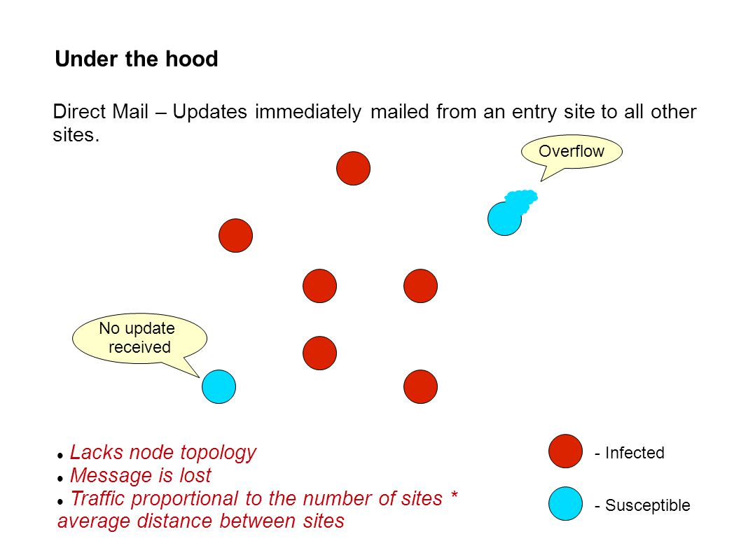 Under the hood - Infected - Susceptible Lacks node topology Message is lost Traffic proportional to the number of sites * average distance between sites Direct Mail – Updates immediately mailed from an entry site to all other sites.