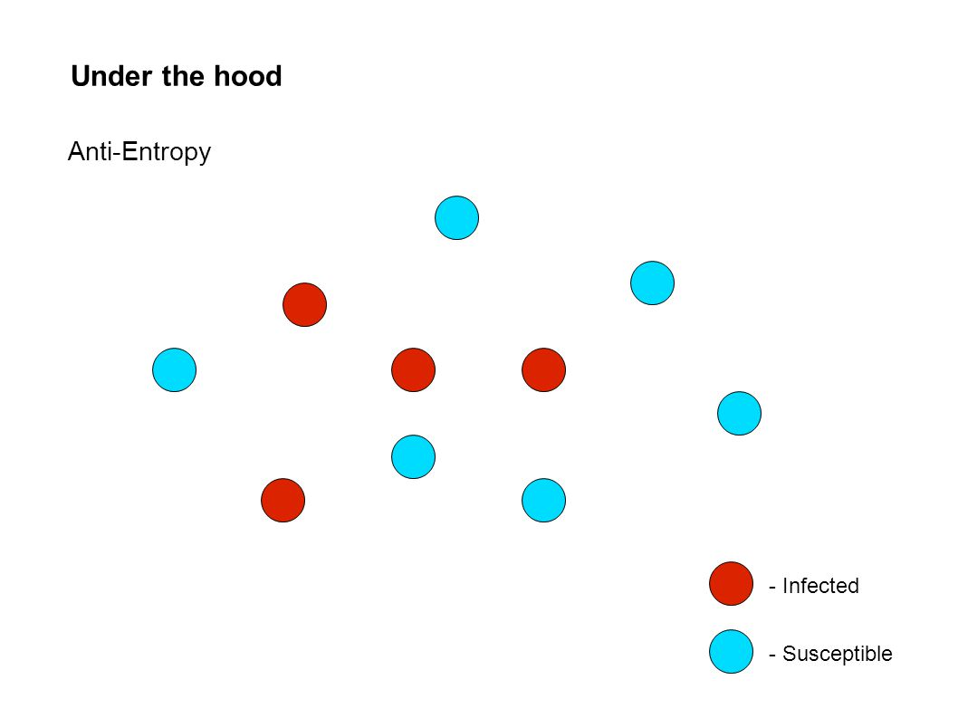 Under the hood - Infected - Susceptible Anti-Entropy