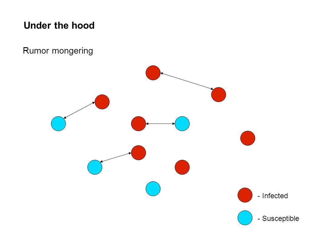 Under the hood - Infected - Susceptible Rumor mongering