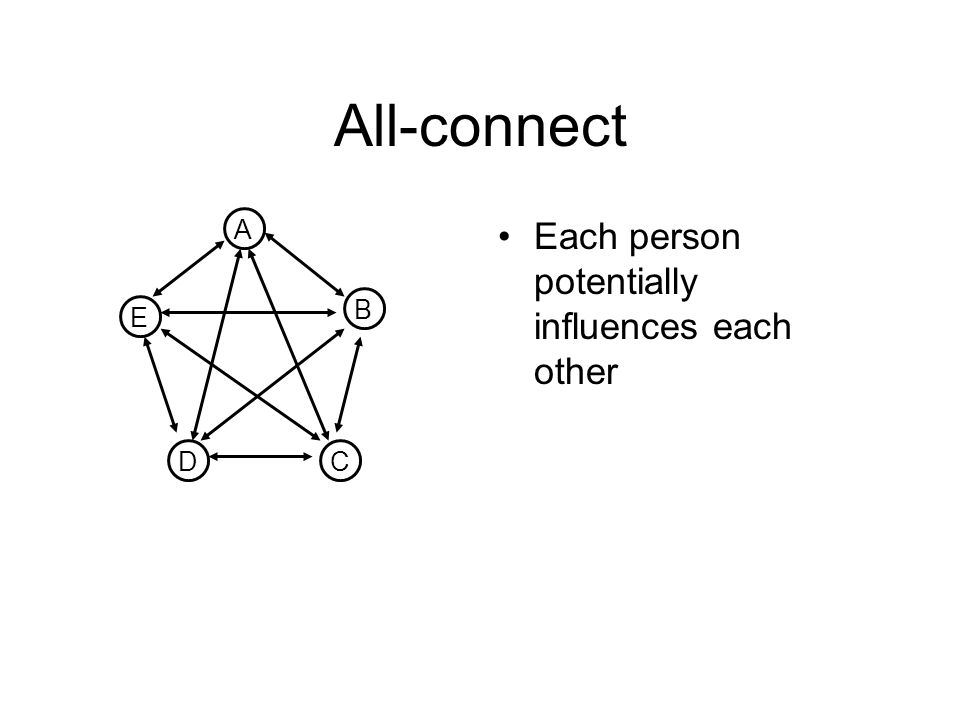 All-connect Each person potentially influences each other A E B CD