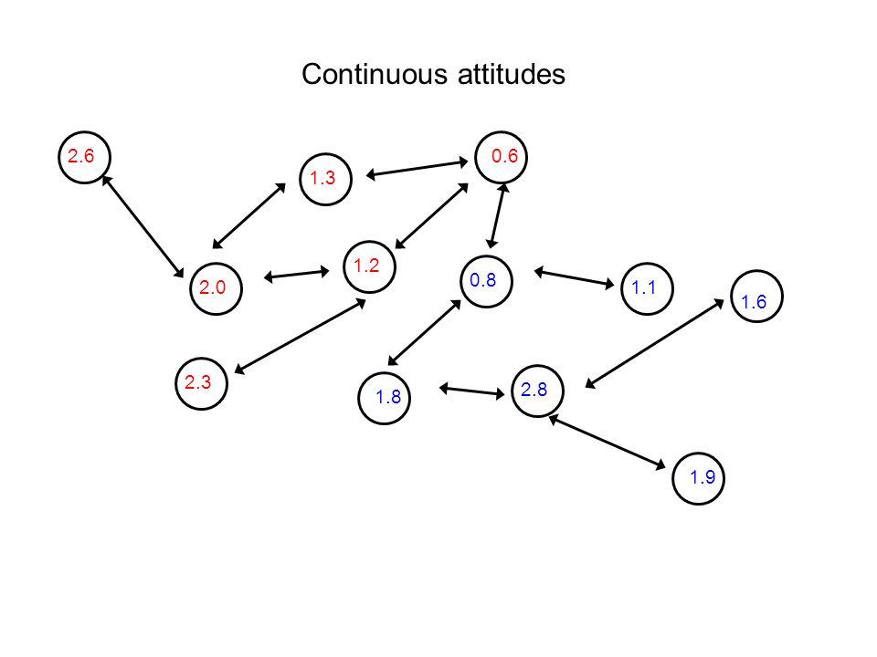 2.6 0.8 2.8 1.2 1.8 2.3 2.0 1.3 0.6 1.9 1.1 1.6 Continuous attitudes